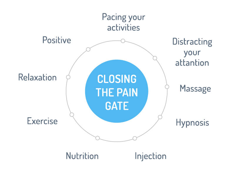 How can we close the gates of pain?