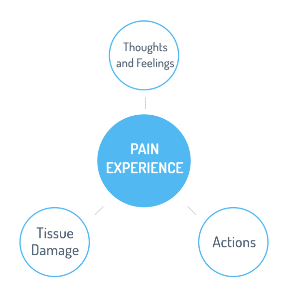 Understanding Thoughts, Feelings, and Actions as they relate to Pain